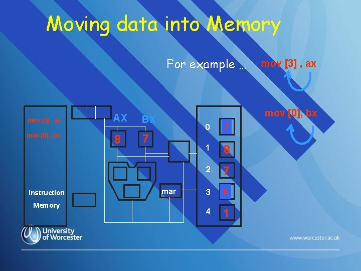 Moving data into Memory For example … mov [3] , ax mov [0] ,