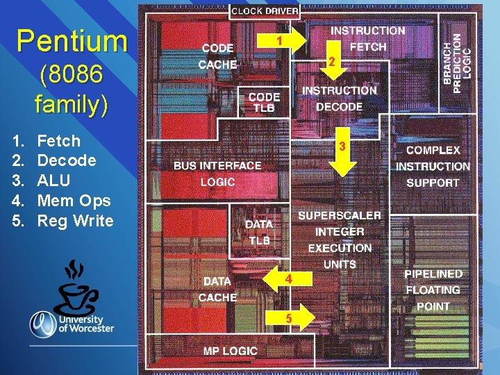 Pentium 1 2 (8086 family) 1. 2. 3. 4. 5. Fetch Decode ALU Mem