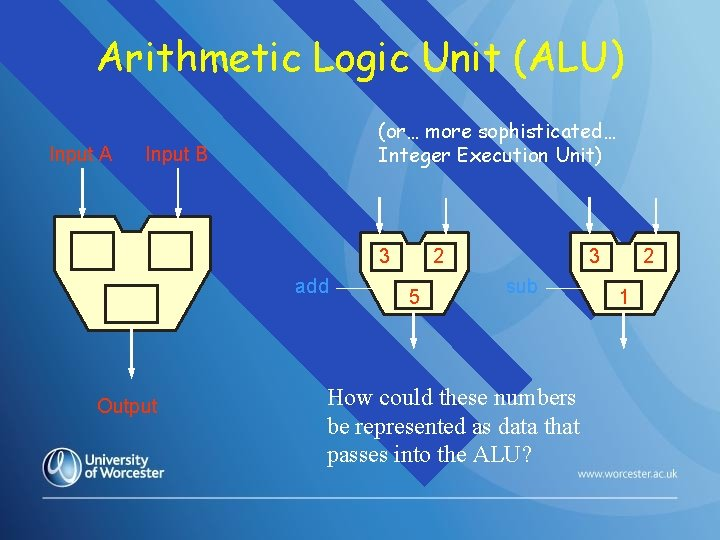 Arithmetic Logic Unit (ALU) Input A (or… more sophisticated… Integer Execution Unit) Input B