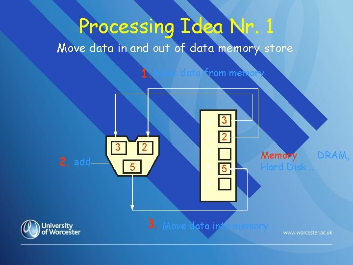 Processing Idea Nr. 1 Move data in and out of data memory store 1.