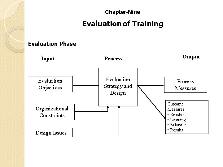 Chapter-Nine Evaluation of Training Evaluation Phase Input Evaluation Objectives Organizational Constraints Design Issues Process