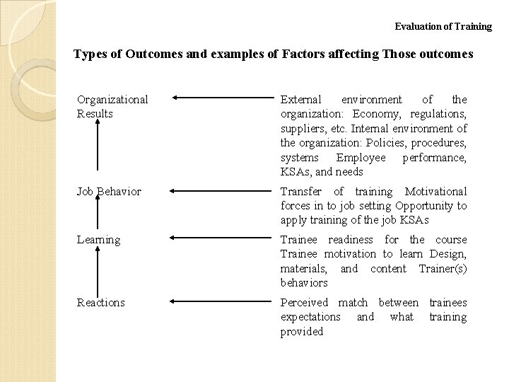 Evaluation of Training Types of Outcomes and examples of Factors affecting Those outcomes Organizational