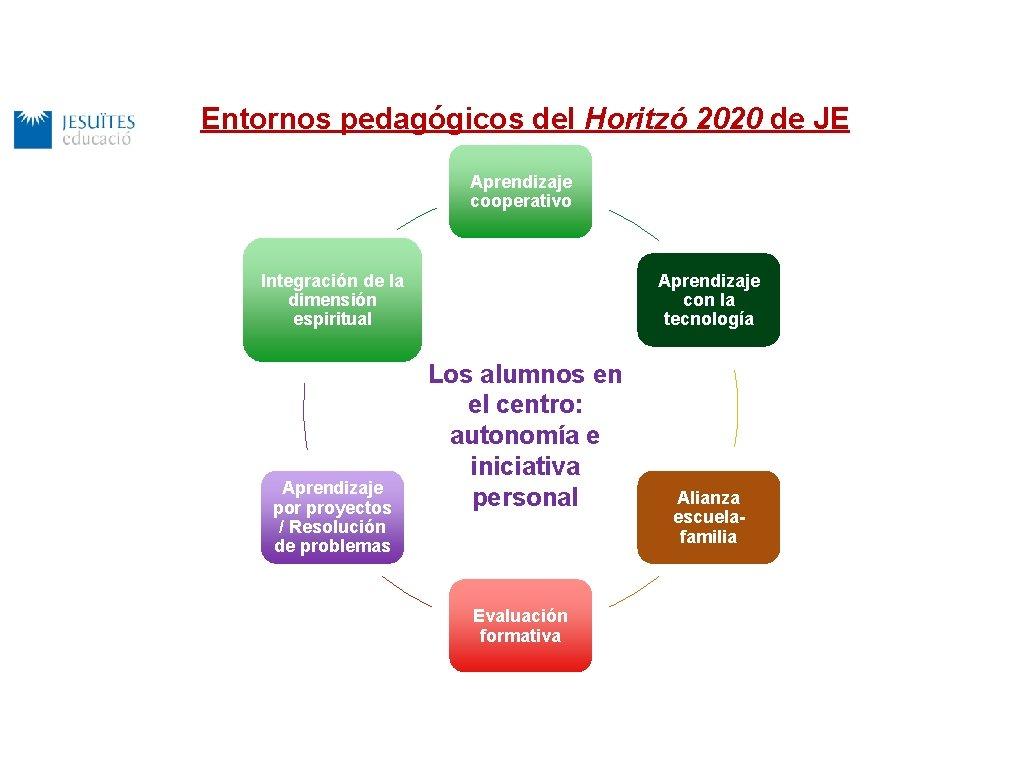Entornos pedagógicos del Horitzó 2020 de JE Aprendizaje cooperativo Aprendizaje con la tecnología Integración