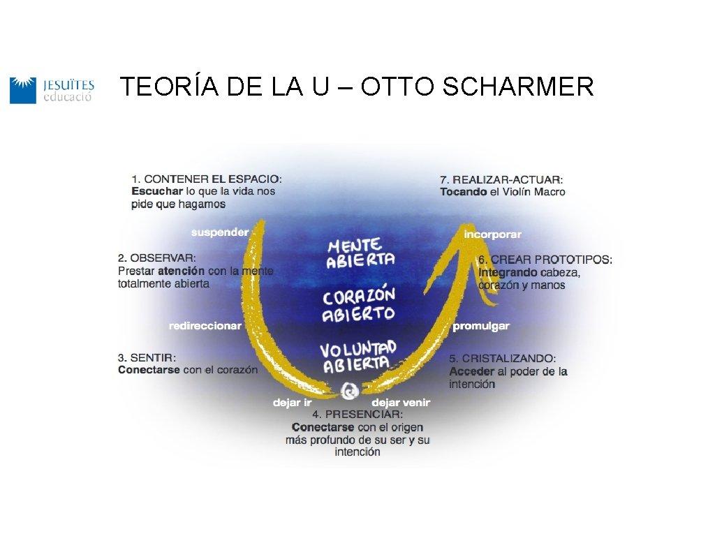 TEORÍA DE LA U – OTTO SCHARMER