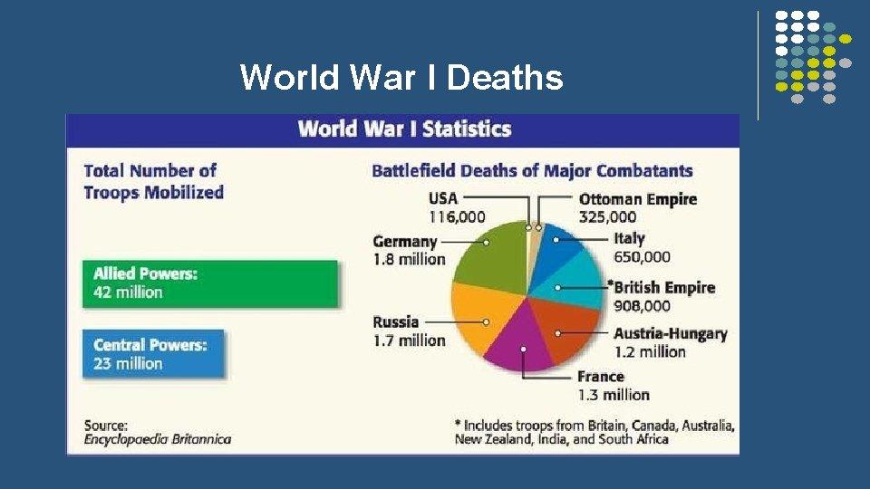 World War I Deaths