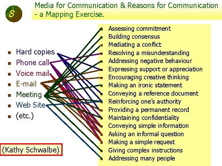8 Media for Communication & Reasons for Communication - a Mapping Exercise. Assessing commitment