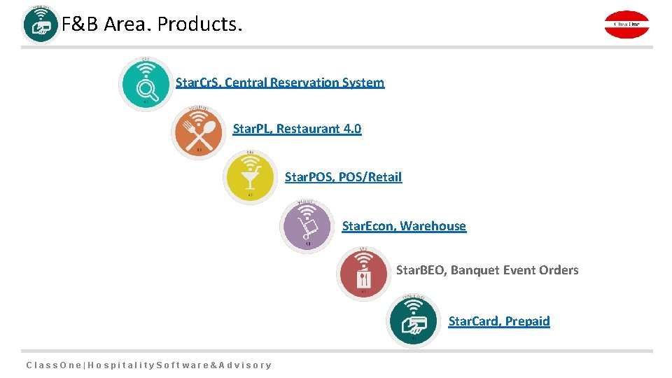 F&B Area. Products. Star. Cr. S, Central Reservation System Star. PL, Restaurant 4. 0