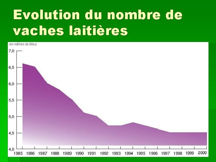 Evolution du nombre de vaches laitières