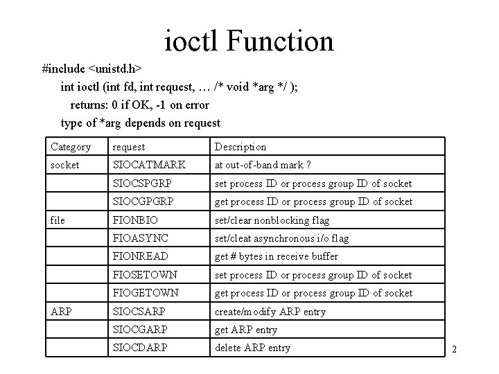 ioctl Function #include <unistd. h> int ioctl (int fd, int request, … /* void