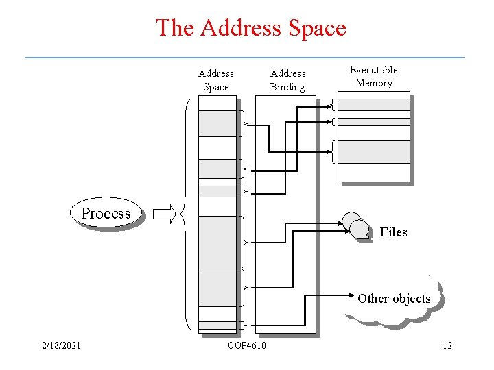 The Address Space Address Binding Executable Memory Process Files Other objects 2/18/2021 COP 4610