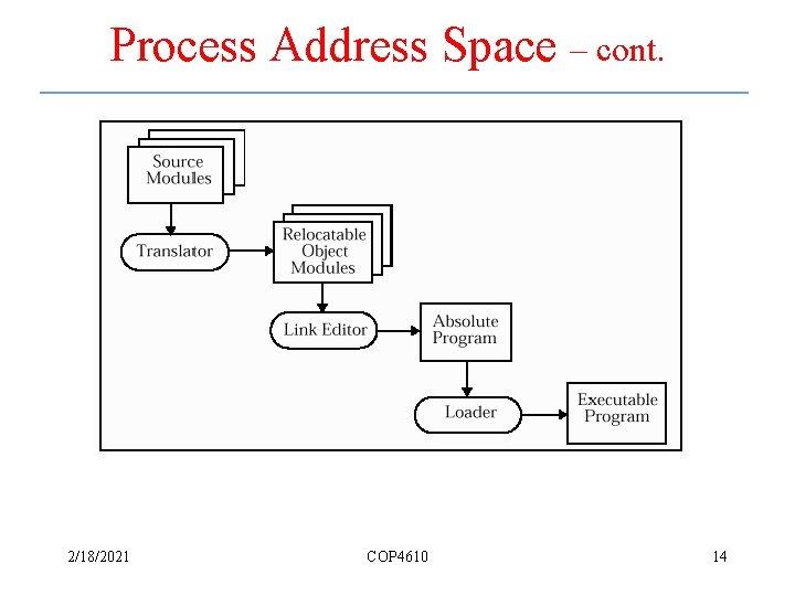 Process Address Space – cont. 2/18/2021 COP 4610 14