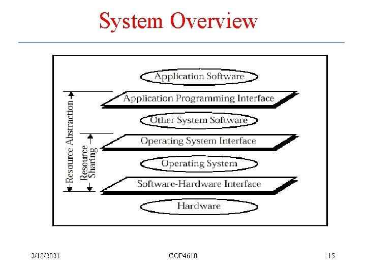 System Overview 2/18/2021 COP 4610 15