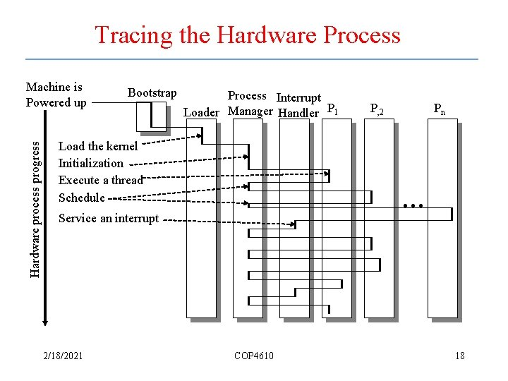 Tracing the Hardware Process Hardware process progress Machine is Powered up Bootstrap Process Interrupt