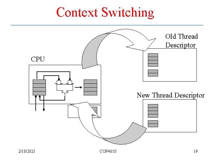 Context Switching Old Thread Descriptor CPU New Thread Descriptor 2/18/2021 COP 4610 19