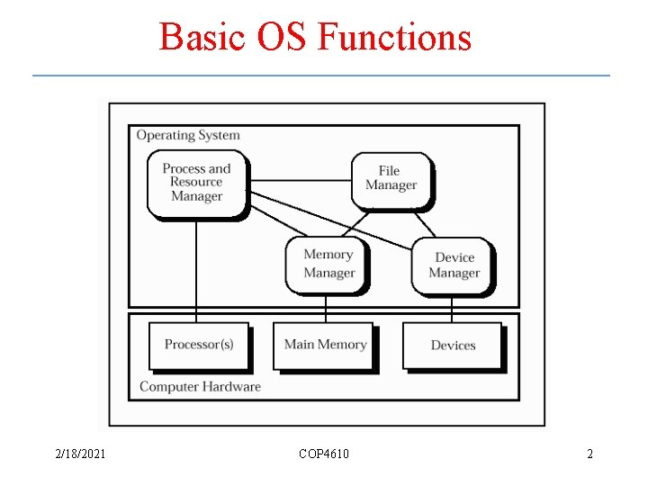 Basic OS Functions 2/18/2021 COP 4610 2