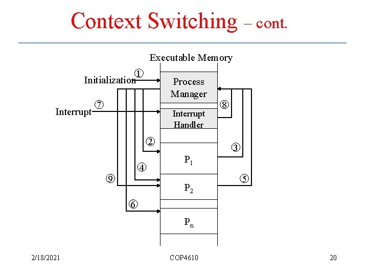 Context Switching – cont. Executable Memory Initialization Interrupt 1 Process Manager 7 Interrupt Handler