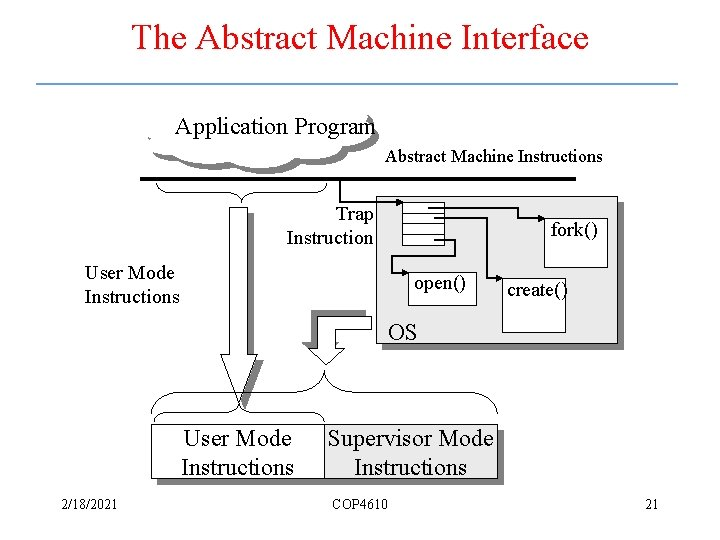 The Abstract Machine Interface Application Program Abstract Machine Instructions Trap Instruction User Mode Instructions