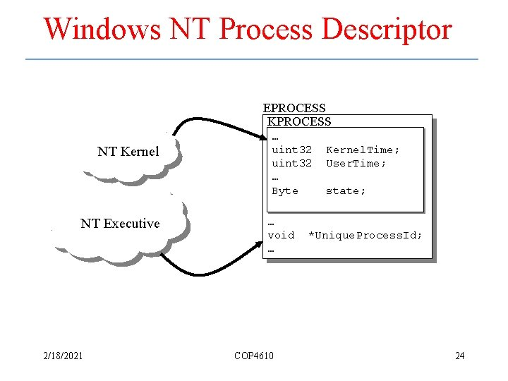 Windows NT Process Descriptor EPROCESS KPROCESS NT Kernel NT Executive 2/18/2021 … uint 32