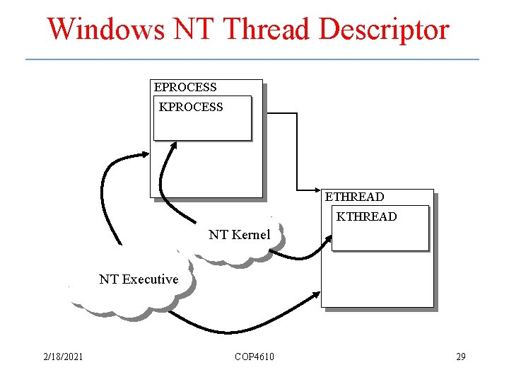 Windows NT Thread Descriptor EPROCESS KPROCESS ETHREAD KTHREAD NT Kernel NT Executive 2/18/2021 COP