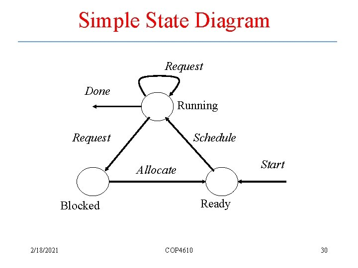 Simple State Diagram Request Done Running Request Schedule Start Allocate Ready Blocked 2/18/2021 COP
