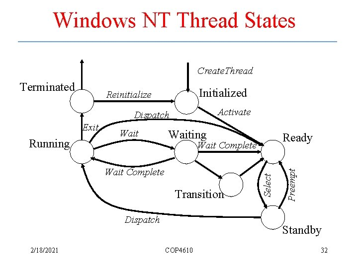 Windows NT Thread States Create. Thread Initialized Reinitialize Activate Exit Running Waiting Wait Complete