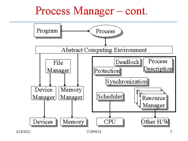 Process Manager – cont. Program Process Abstract Computing Environment File Manager Deadlock Process Description