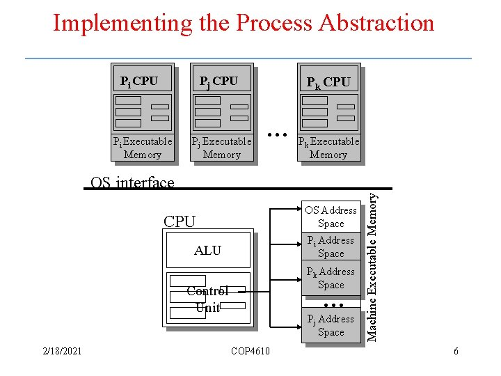 Implementing the Process Abstraction Pi CPU Pj CPU Pi Executable Memory Pj Executable Memory