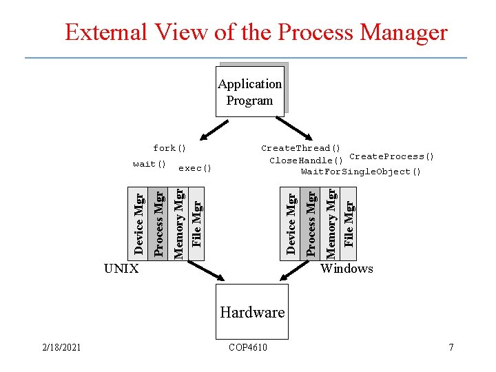 External View of the Process Manager Application Program Device Mgr UNIX Memory Mgr File