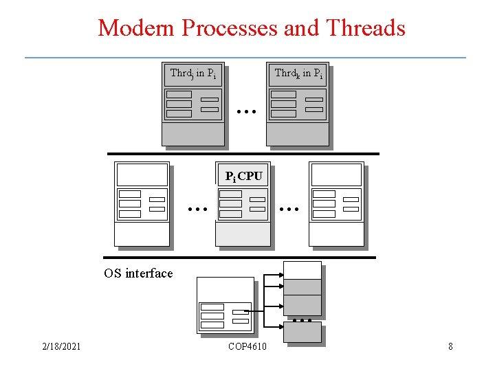 Modern Processes and Threads Thrdj in Pi Thrdk in Pi … Pi CPU …