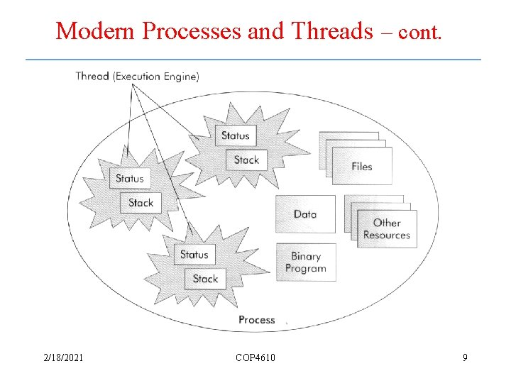 Modern Processes and Threads – cont. 2/18/2021 COP 4610 9