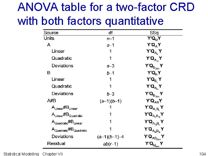 ANOVA table for a two-factor CRD with both factors quantitative Statistical Modelling Chapter VII