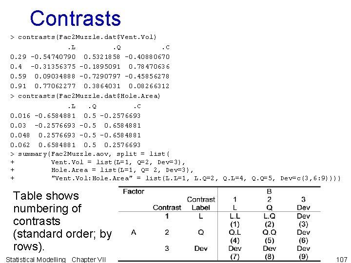 Contrasts > contrasts(Fac 2 Muzzle. dat$Vent. Vol). L. Q. C 0. 29 -0. 54740790