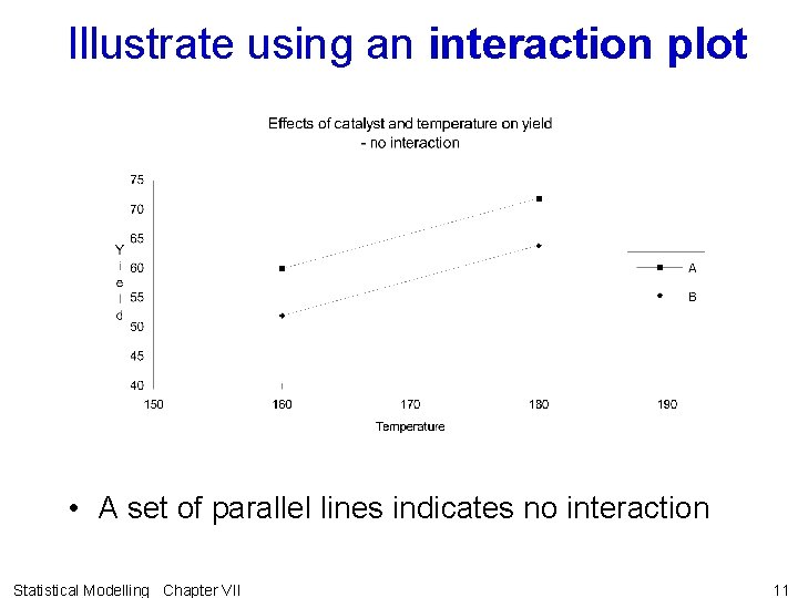Illustrate using an interaction plot • A set of parallel lines indicates no interaction