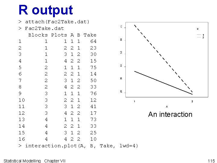 R output > attach(Fac 2 Take. dat) > Fac 2 Take. dat Blocks Plots
