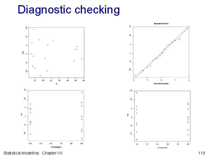 Diagnostic checking Statistical Modelling Chapter VII 119