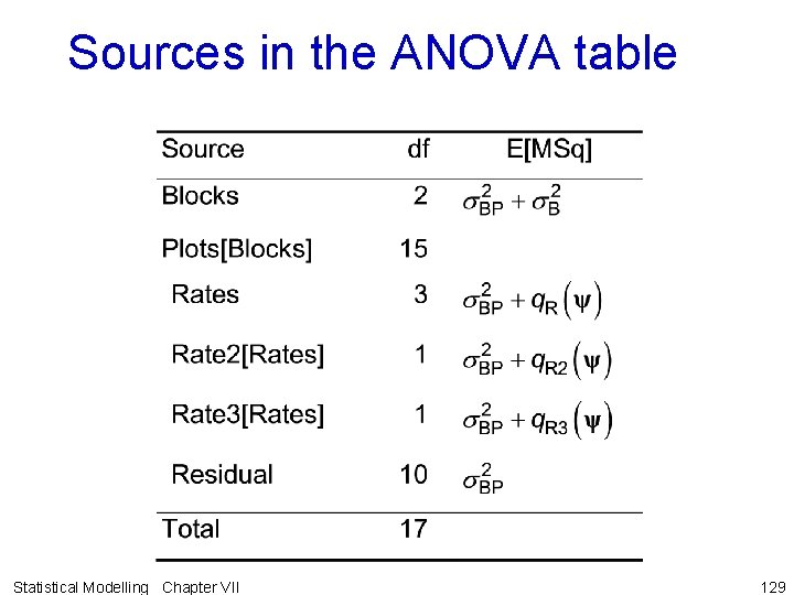 Sources in the ANOVA table Statistical Modelling Chapter VII 129