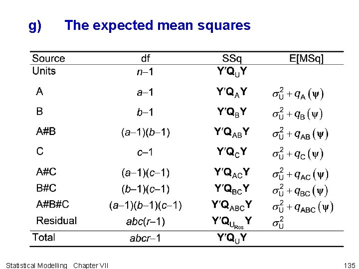 g) The expected mean squares Statistical Modelling Chapter VII 135