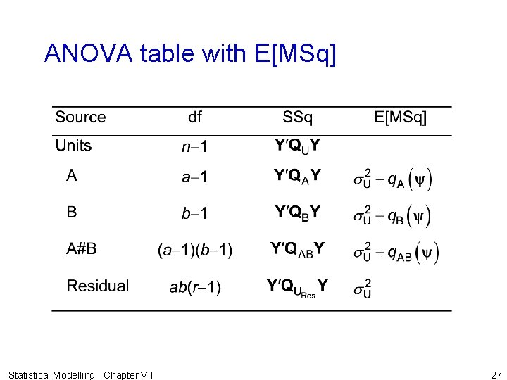 ANOVA table with E[MSq] Statistical Modelling Chapter VII 27