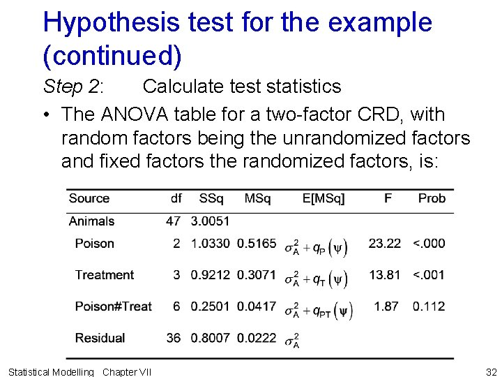 Hypothesis test for the example (continued) Step 2: Calculate test statistics • The ANOVA