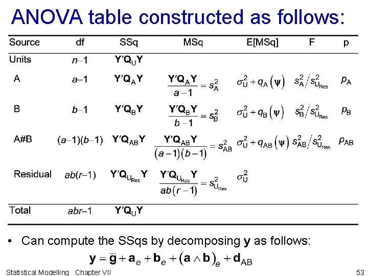 ANOVA table constructed as follows: • Can compute the SSqs by decomposing y as