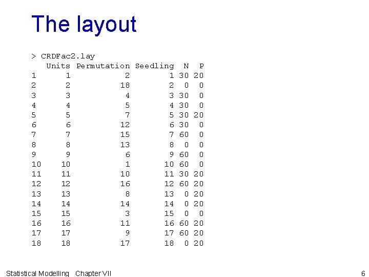 The layout > CRDFac 2. lay Units Permutation Seedling N P 1 1 2