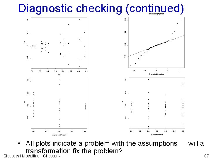 Diagnostic checking (continued) • All plots indicate a problem with the assumptions — will