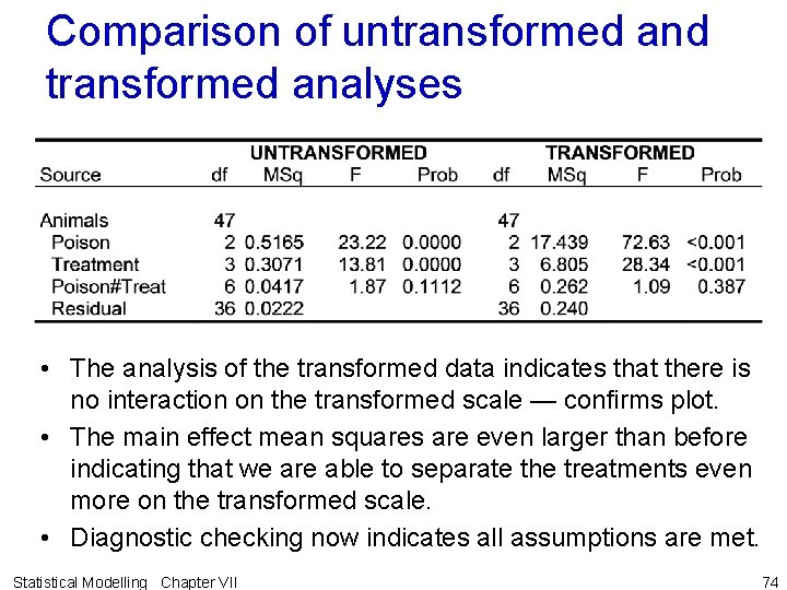 Comparison of untransformed and transformed analyses • The analysis of the transformed data indicates
