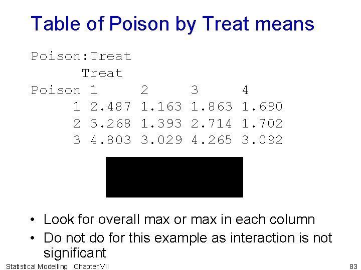 Table of Poison by Treat means Poison: Treat Poison 1 1 2. 487 2
