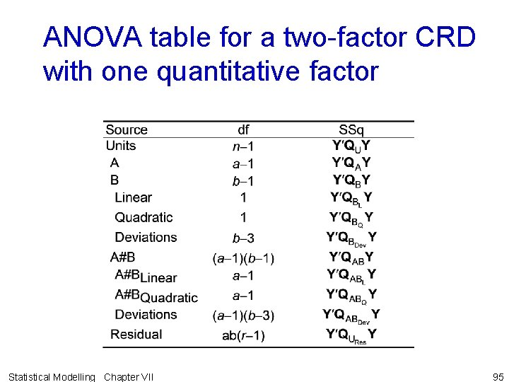 ANOVA table for a two-factor CRD with one quantitative factor Statistical Modelling Chapter VII