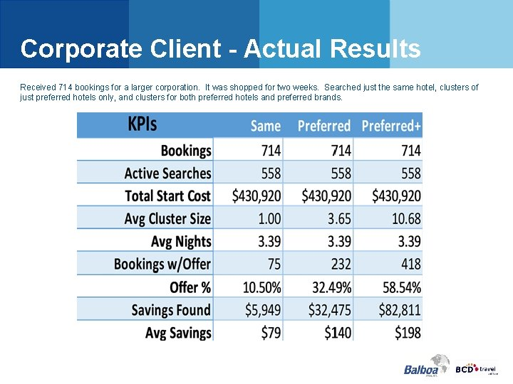 Corporate Client - Actual Results Received 714 bookings for a larger corporation. It was