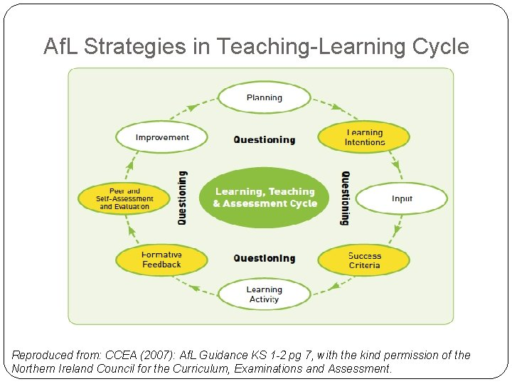 Af. L Strategies in Teaching-Learning Cycle Reproduced from: CCEA (2007): Af. L Guidance KS