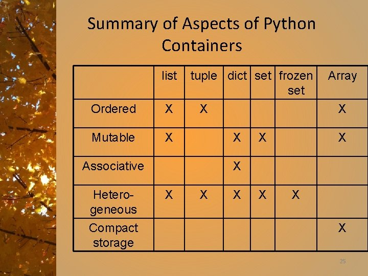 Summary of Aspects of Python Containers list Ordered X Mutable X tuple dict set