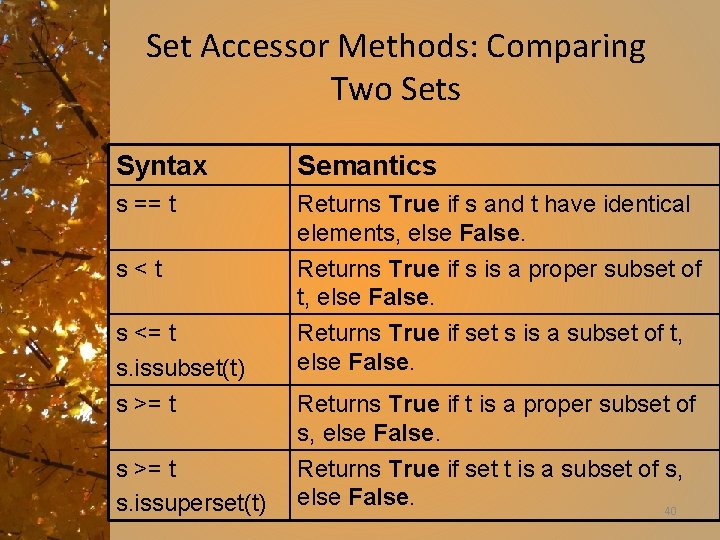 Set Accessor Methods: Comparing Two Sets Syntax Semantics s == t Returns True if