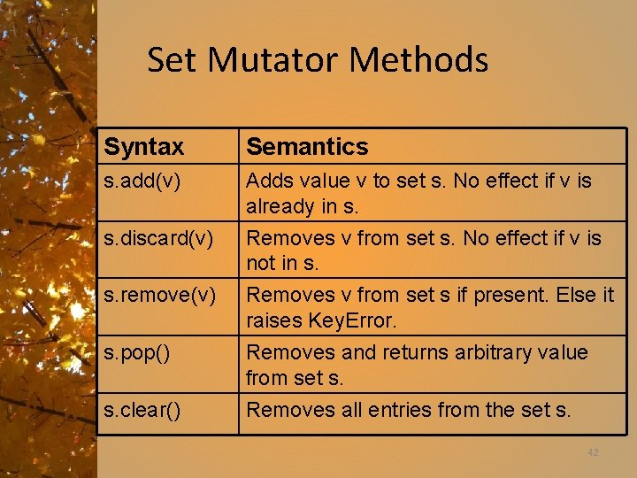 Set Mutator Methods Syntax Semantics s. add(v) Adds value v to set s. No